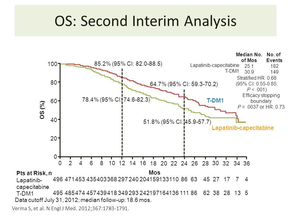 OS: Second Interim Analysis Data cutoff July 31, 2012; median follow-up: 18.6 mos. Verma S, et al. N Engl J Med. 2012;367:1783-1791. 100 80 60 40 20 0