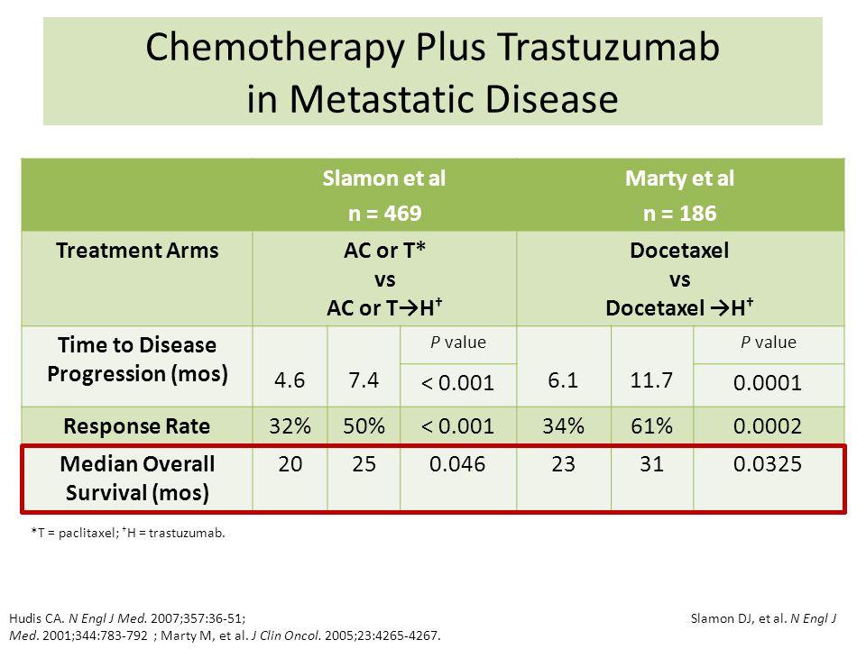 Chemotherapy Plus Trastuzumab in Metastatic Disease Slamon et al n = 469 Marty et al n = 186 Treatment ArmsAC or T* vs AC or TH Docetaxel vs Docetaxel