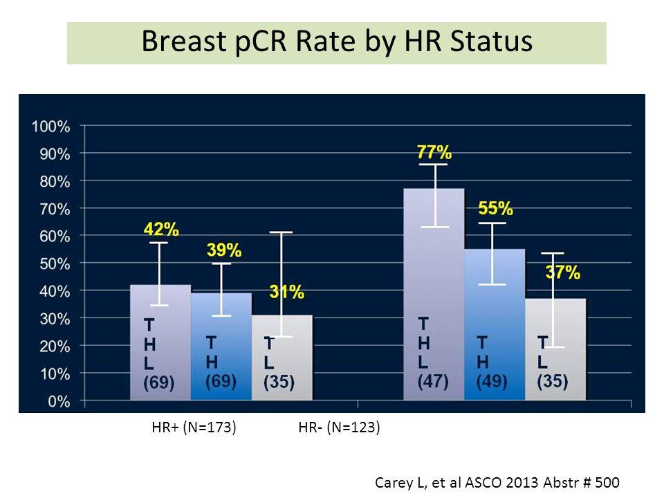 Breast pCR Rate by HR Status Carey L, et al ASCO 2013 Abstr # 500 HR+ (N=173) HR- (N=123)
