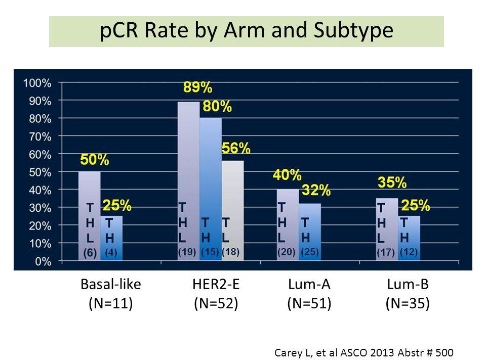 Basal-like (N=11) pCR Rate by Arm and Subtype Carey L, et al ASCO 2013 Abstr # 500 HER2-E (N=52) Lum-A (N=51) Lum-B (N=35)