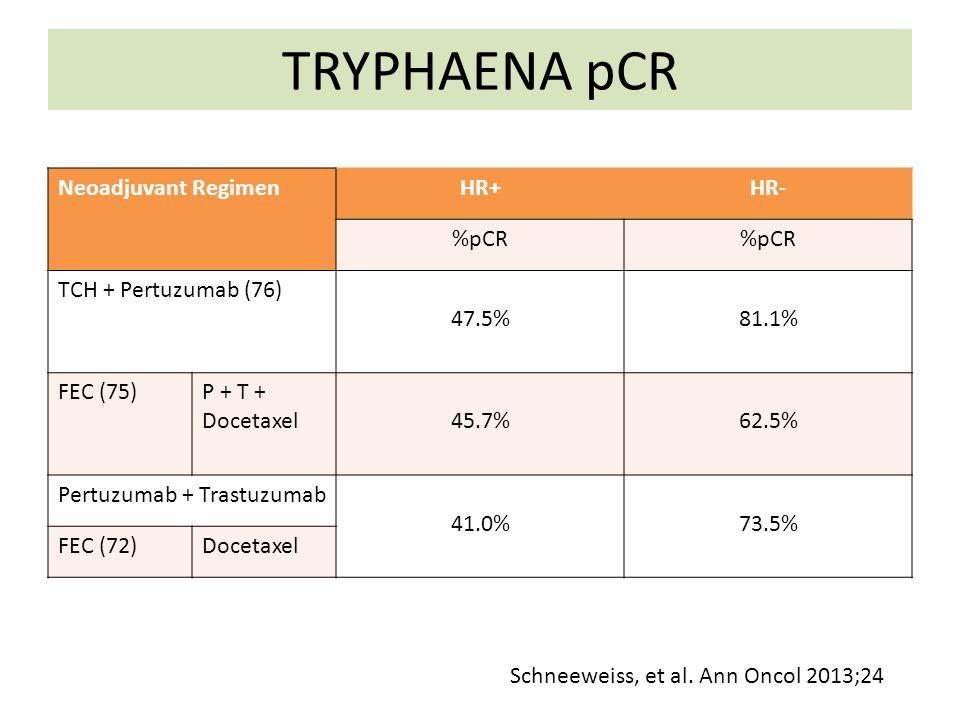 TRYPHAENA pCR Neoadjuvant RegimenHR+HR- %pCR TCH + Pertuzumab (76) 47.5%81.1% FEC (75)P + T + Docetaxel45.7%62.5% Pertuzumab + Trastuzumab 41.0%73.5%