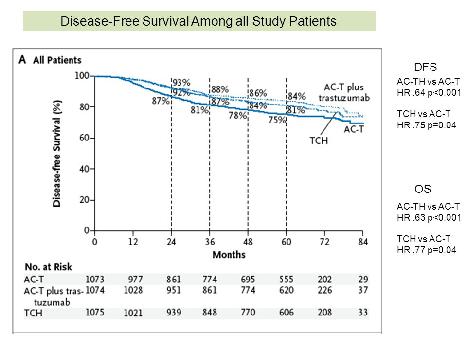 Disease-Free Survival Among all Study Patients AC-TH vs AC-T HR.64 p<0.001 TCH vs AC-T HR.75 p=0.04 DFS OS AC-TH vs AC-T HR.63 p<0.001 TCH vs AC-T HR.
