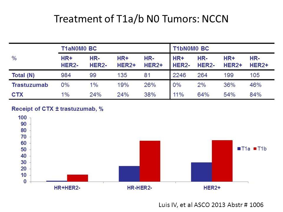 Treatment of T1a/b N0 Tumors: NCCN Luis IV, et al ASCO 2013 Abstr # 1006