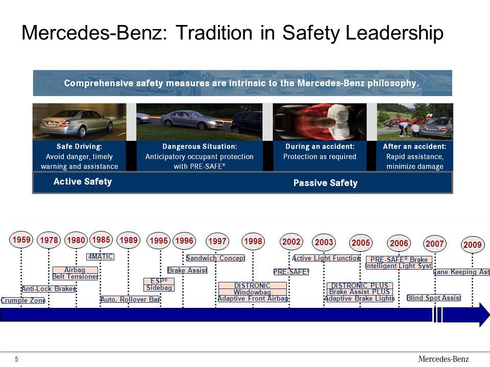 Mercedes-Benz: Tradition in Safety Leadership 5 1959 1978 1996 1995 19891980 2006 2005 2003 2002 1998 2007 1997 Anti-Lock Brakes Crumple Zone Belt Ten