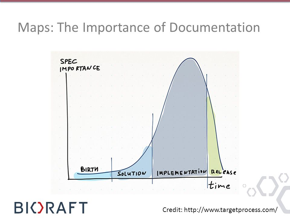 Maps: The Importance of Documentation Credit: http://www.targetprocess.com/