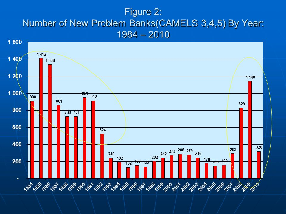 Figure 2: Number of New Problem Banks(CAMELS 3,4,5) By Year: 1984 – 2010