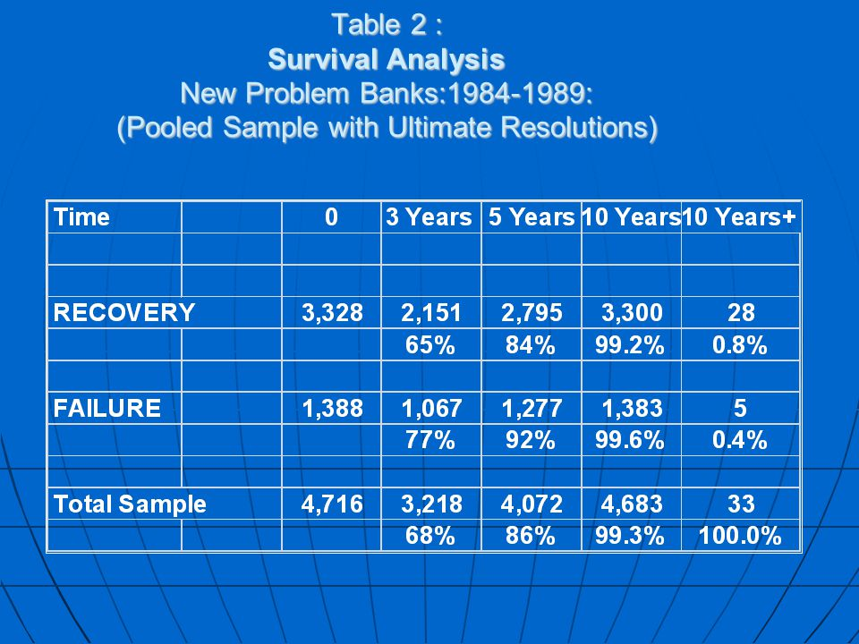 Table 2 : Survival Analysis New Problem Banks:1984-1989: (Pooled Sample with Ultimate Resolutions)