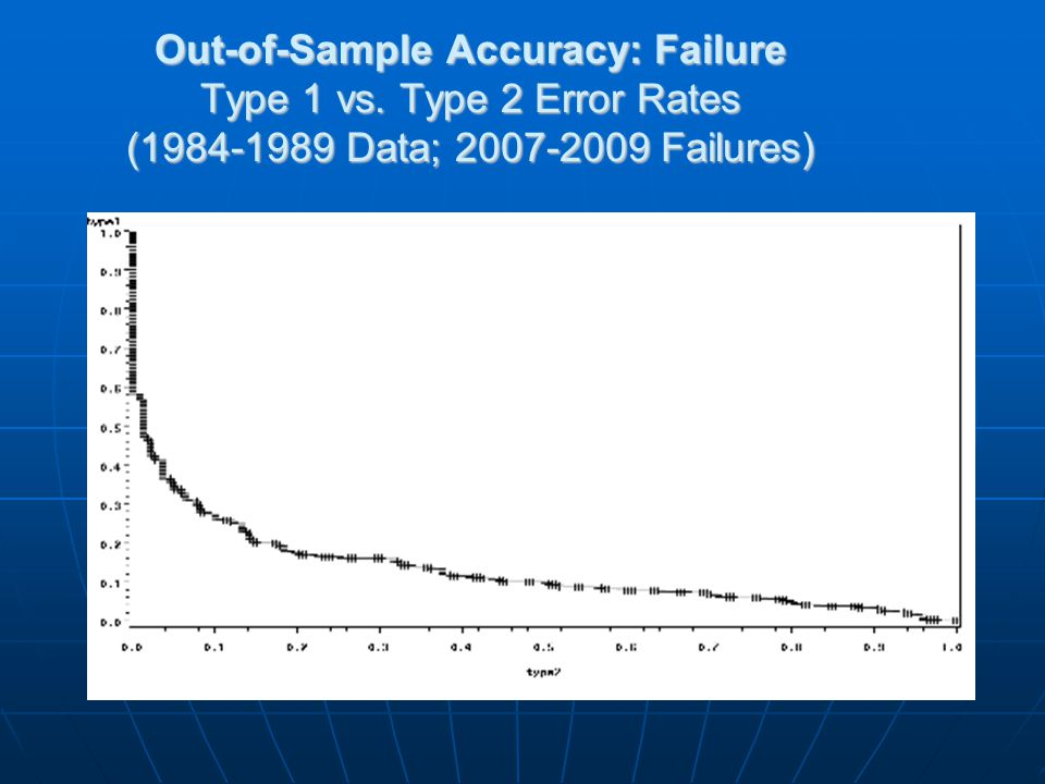 Out-of-Sample Accuracy: Failure Type 1 vs. Type 2 Error Rates (1984-1989 Data; 2007-2009 Failures)