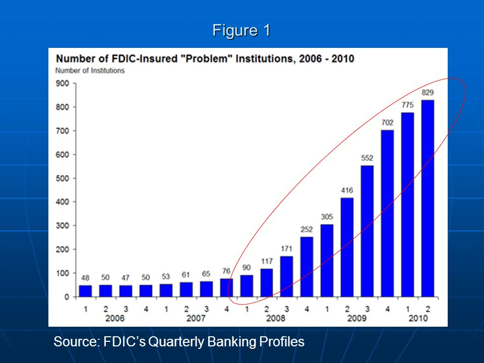 Figure 1 Source: FDICs Quarterly Banking Profiles