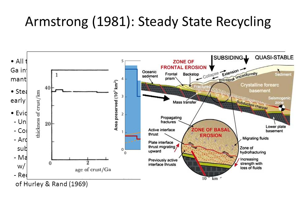 Armstrong (1981): Steady State Recycling All terrestrial bodies differentiated at 4.5 Ga into constant mass core, depleted mantle, enriched crust & fluid reservoirs Steady state crustal mass achieved by early Archean.