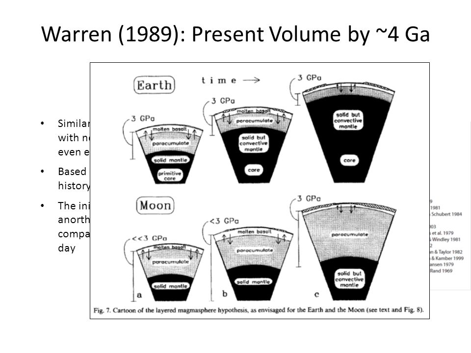 Warren (1989): Present Volume by ~4 Ga Similar to Armstrong (1981) but with near steady state achieved even earlier.