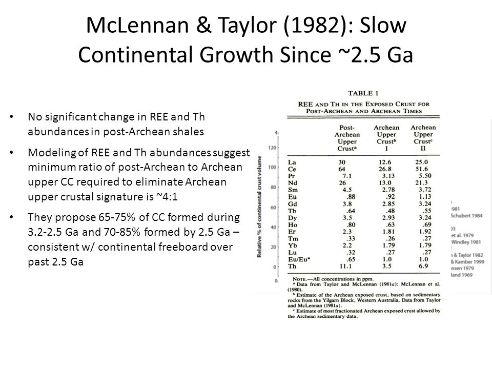 McLennan & Taylor (1982): Slow Continental Growth Since ~2.5 Ga No significant change in REE and Th abundances in post-Archean shales Modeling of REE and Th abundances suggest minimum ratio of post-Archean to Archean upper CC required to eliminate Archean upper crustal signature is ~4:1 They propose 65-75% of CC formed during 3.2-2.5 Ga and 70-85% formed by 2.5 Ga – consistent w/ continental freeboard over past 2.5 Ga