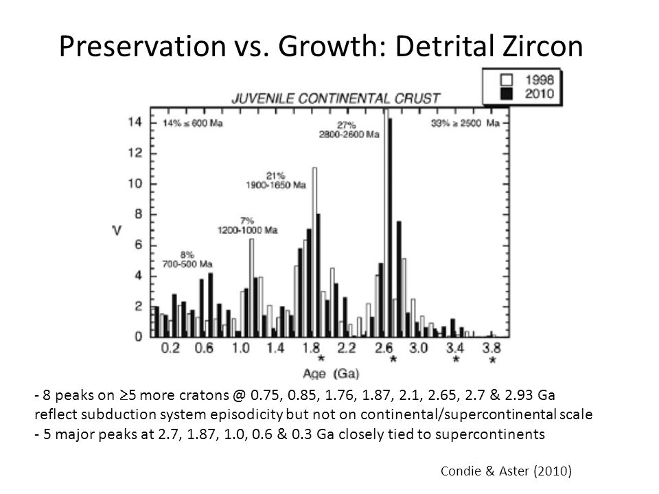 Condie & Aster (2010) - 8 peaks on 5 more cratons @ 0.75, 0.85, 1.76, 1.87, 2.1, 2.65, 2.7 & 2.93 Ga reflect subduction system episodicity but not on continental/supercontinental scale - 5 major peaks at 2.7, 1.87, 1.0, 0.6 & 0.3 Ga closely tied to supercontinents Preservation vs.