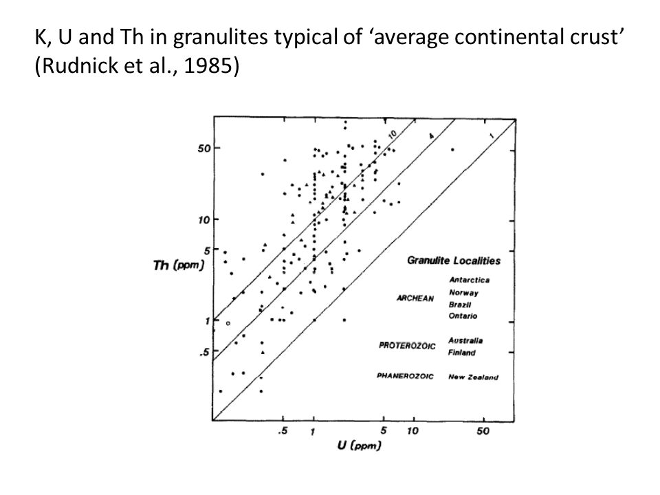 K, U and Th in granulites typical of average continental crust (Rudnick et al., 1985)