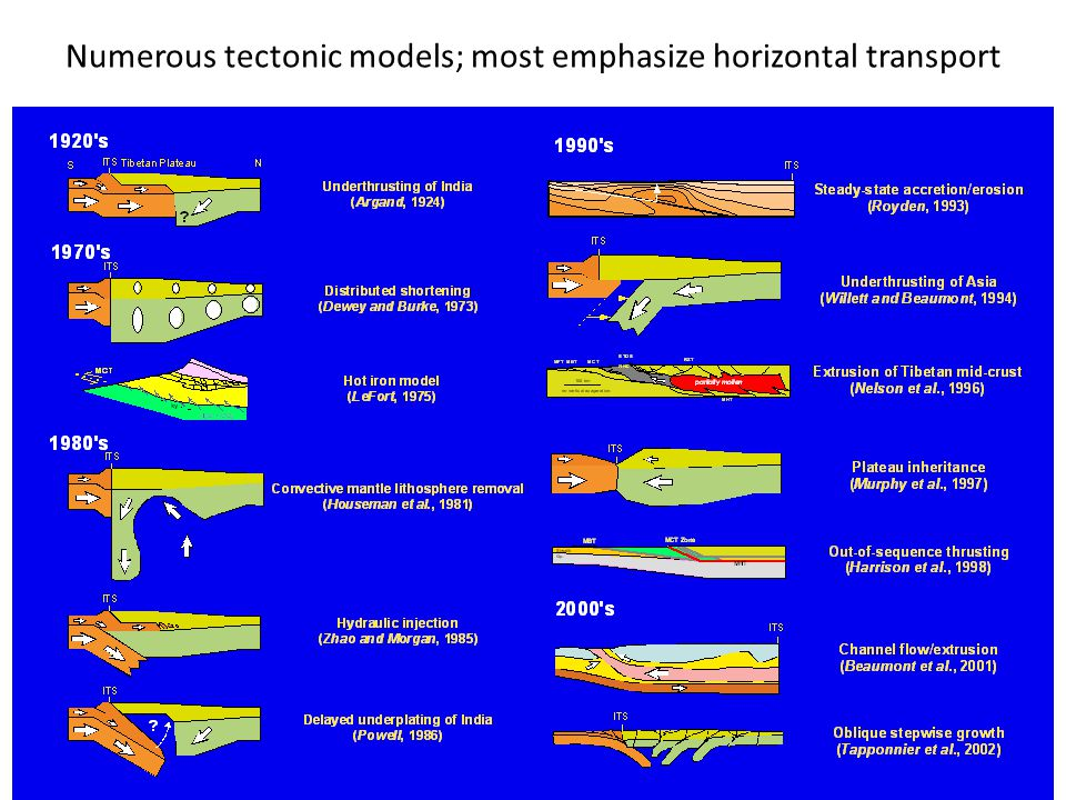 Numerous tectonic models; most emphasize horizontal transport