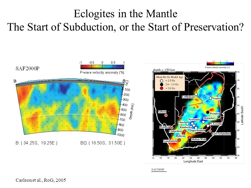 Eclogites in the Mantle The Start of Subduction, or the Start of Preservation.