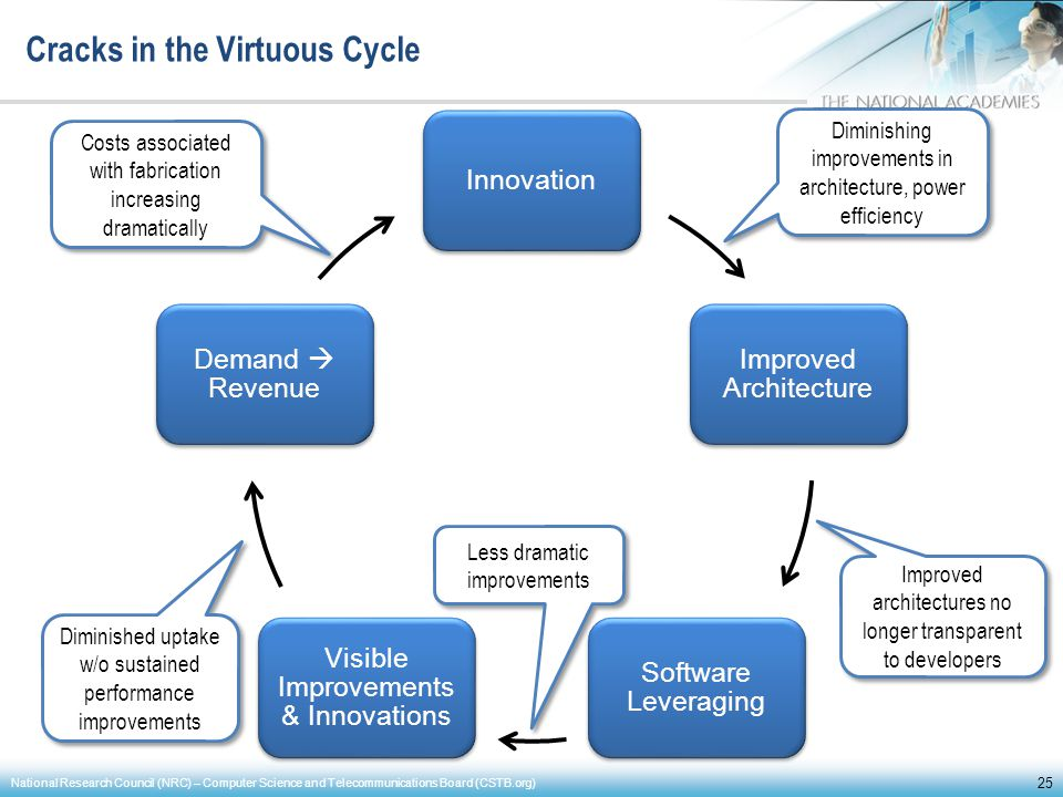 Innovation Improved Architecture Software Leveraging Visible Improvements & Innovations Demand Revenue Cracks in the Virtuous Cycle 25 National Resear