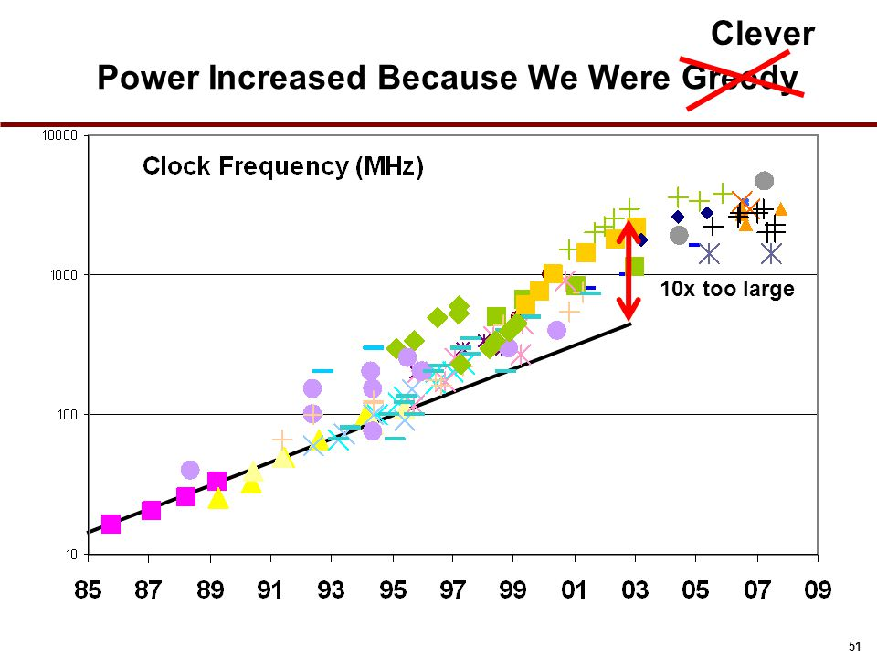 51 Power Increased Because We Were Greedy 10x too large Clever