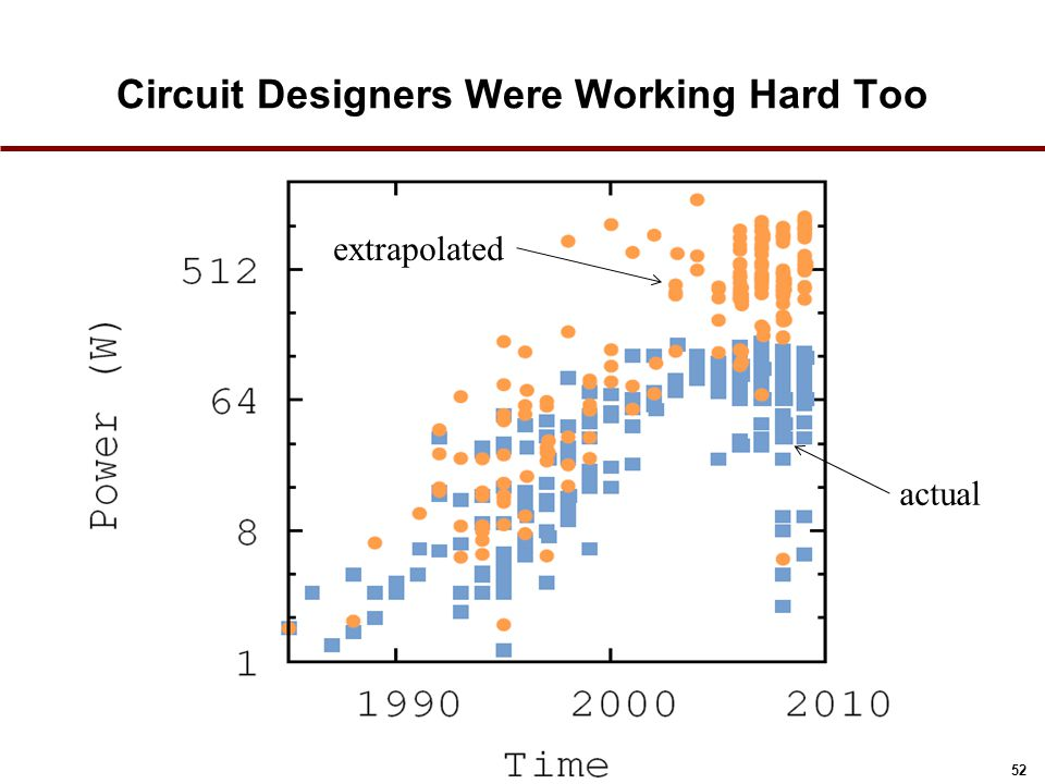 52 Circuit Designers Were Working Hard Too extrapolated actual