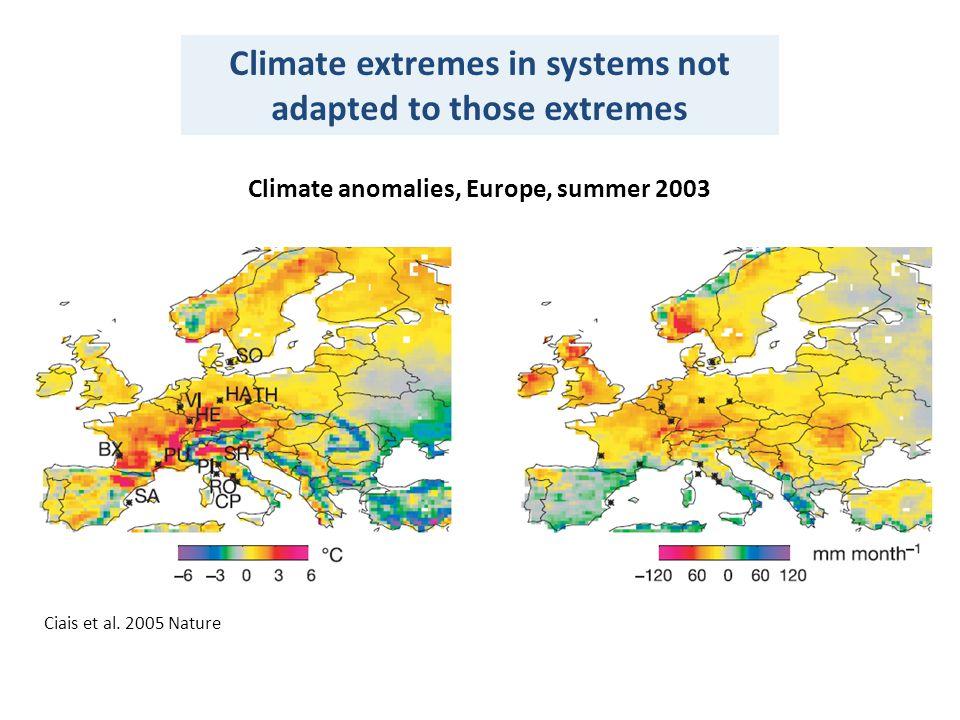 Climate anomalies, Europe, summer 2003 Ciais et al.