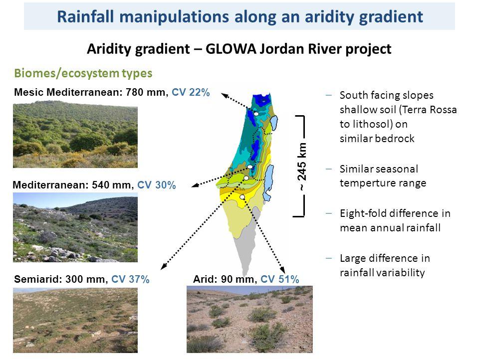 300 mm Semiarid 550 mm Mediterranean -30% +30% Experimental rainfall manipulations Control Rainfall manipulations Rainfall manipulations along an aridity gradient