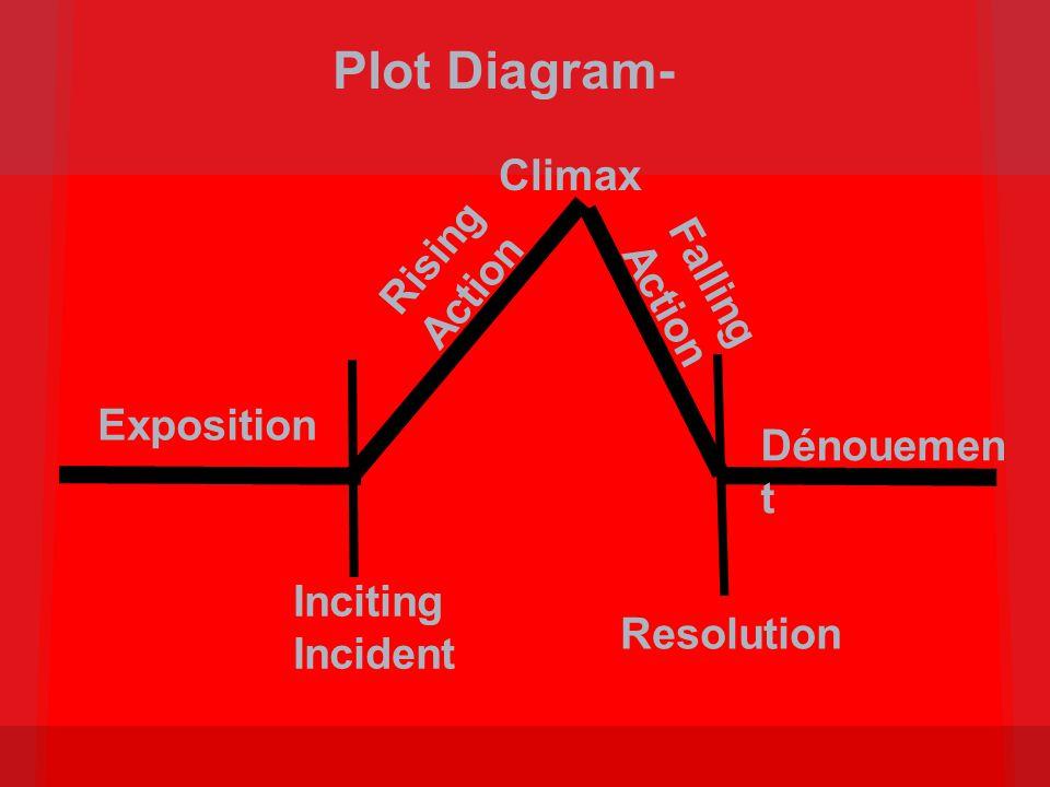 Climax Exposition Inciting Incident Resolution Rising Action Falling Action Dénouemen t Plot Diagram-