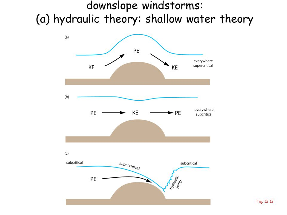 downslope windstorms: (a) hydraulic theory: shallow water theory Fig. 12.12