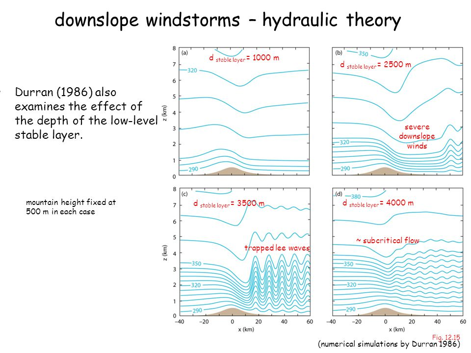 downslope windstorms – hydraulic theory Durran (1986) also examines the effect of the depth of the low-level stable layer. d stable layer = 1000 m mou