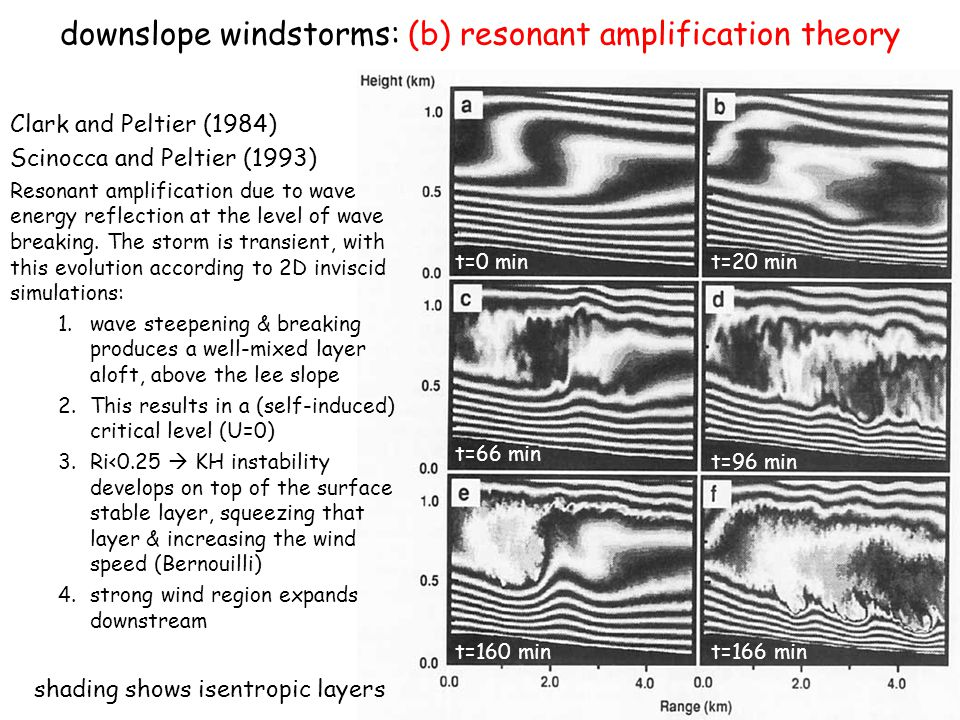 downslope windstorms: (b) resonant amplification theory Clark and Peltier (1984) Scinocca and Peltier (1993) Resonant amplification due to wave energy