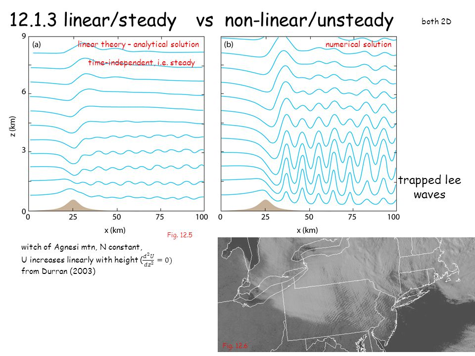 12.1.3 linear/steady vs non-linear/unsteady trapped lee waves both 2D Fig. 12.5 linear theory – analytical solutionnumerical solution Fig. 12.6 time-i