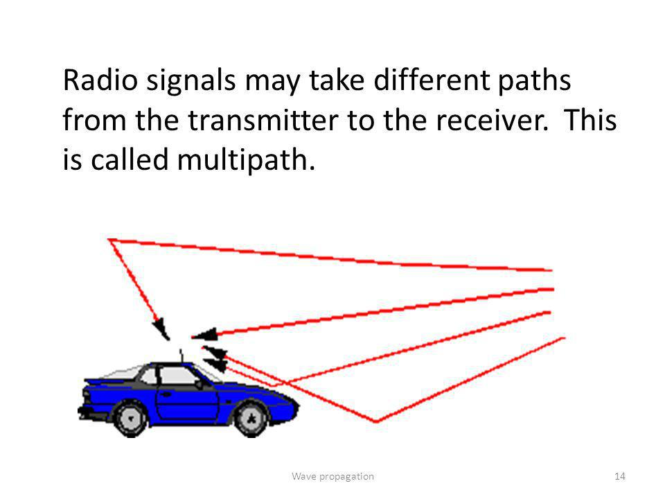 Radio signals may take different paths from the transmitter to the receiver. This is called multipath. 14Wave propagation