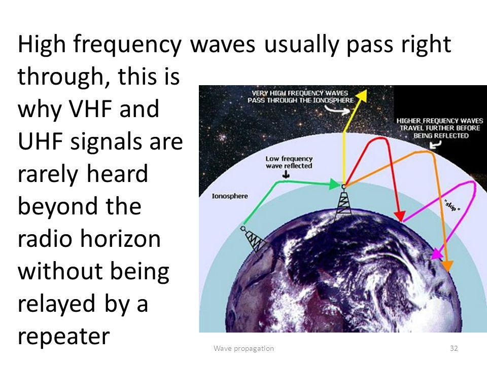 High frequency waves usually pass right through, this is why VHF and UHF signals are rarely heard beyond the radio horizon without being relayed by a