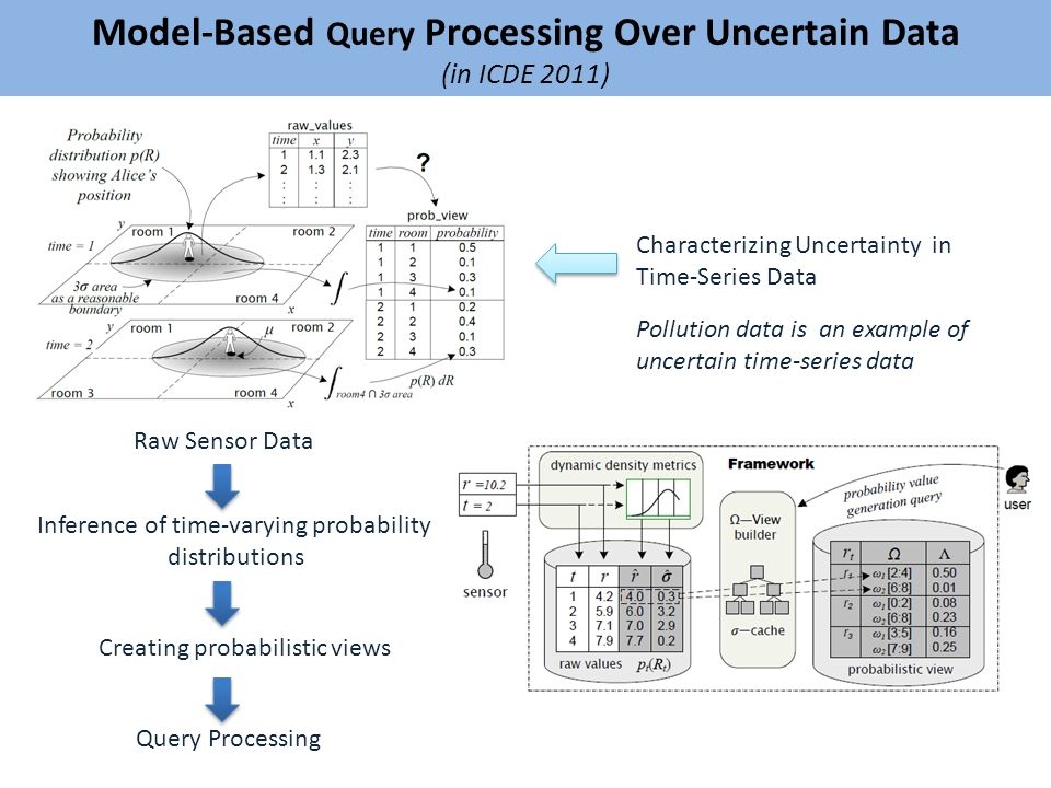 Model-Based Query Processing Over Uncertain Data (in ICDE 2011) Raw Sensor Data Inference of time-varying probability distributions Creating probabilistic views Query Processing Characterizing Uncertainty in Time-Series Data Pollution data is an example of uncertain time-series data