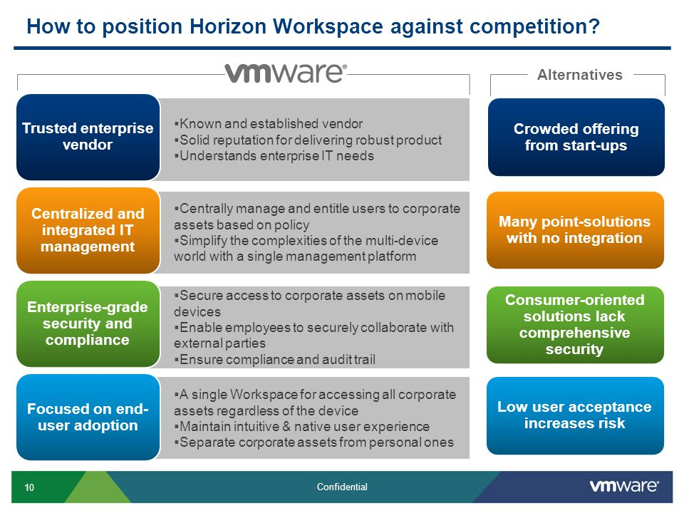 10 Confidential How to position Horizon Workspace against competition.