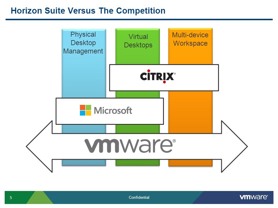 5 Confidential Horizon Suite Versus The Competition Physical Desktop Management Virtual Desktops Multi-device Workspace Citrix
