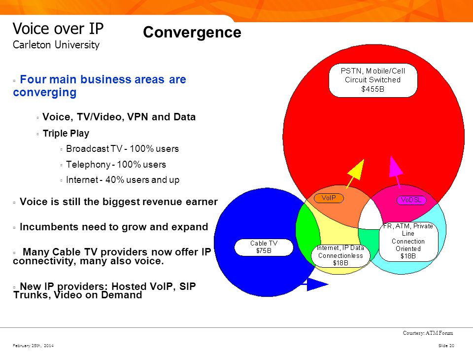 February 25th, 2014Slide 20 Voice over IP Carleton University Convergence Four main business areas are converging Voice, TV/Video, VPN and Data Triple