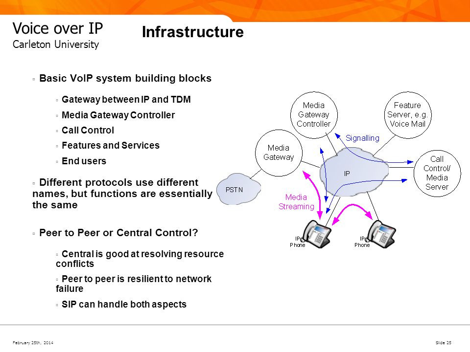 February 25th, 2014Slide 25 Voice over IP Carleton University Infrastructure Basic VoIP system building blocks Gateway between IP and TDM Media Gatewa