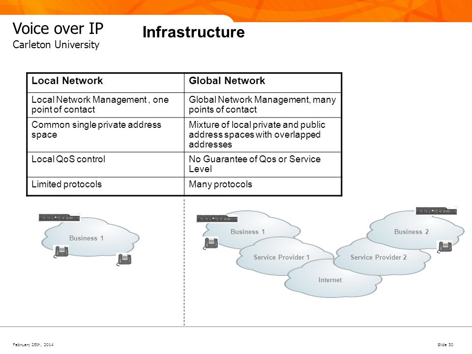February 25th, 2014Slide 30 Voice over IP Carleton University Infrastructure Business 1 Service Provider 1InternetService Provider 2Business 2 Local N