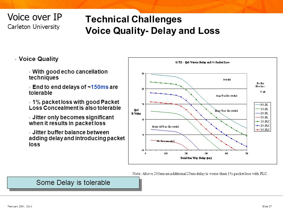 February 25th, 2014Slide 37 Voice over IP Carleton University Technical Challenges Voice Quality- Delay and Loss Voice Quality With good echo cancella