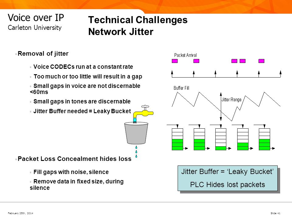 February 25th, 2014Slide 41 Voice over IP Carleton University Technical Challenges Network Jitter Removal of jitter Voice CODECs run at a constant rat