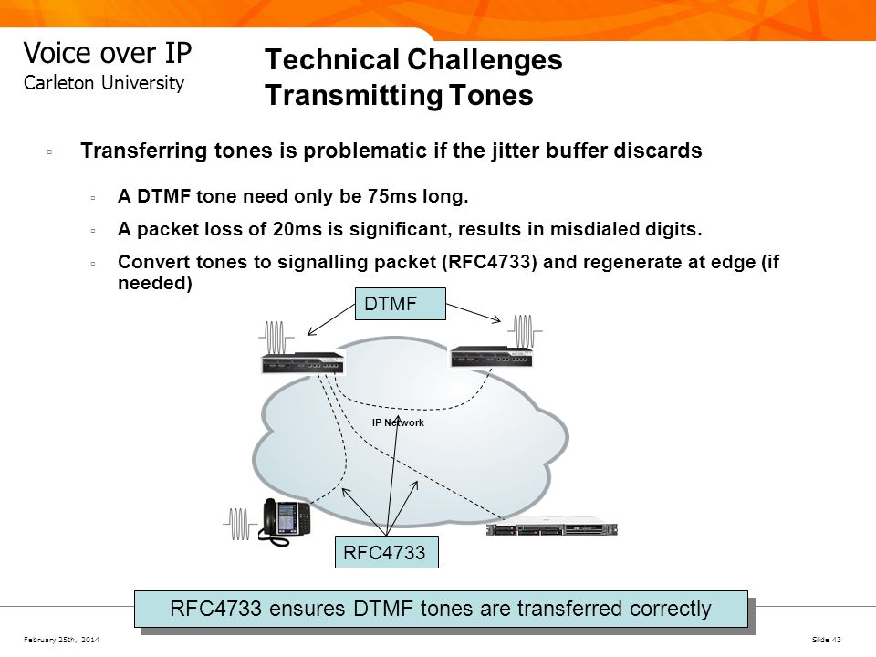 February 25th, 2014Slide 43 Voice over IP Carleton University Transferring tones is problematic if the jitter buffer discards A DTMF tone need only be