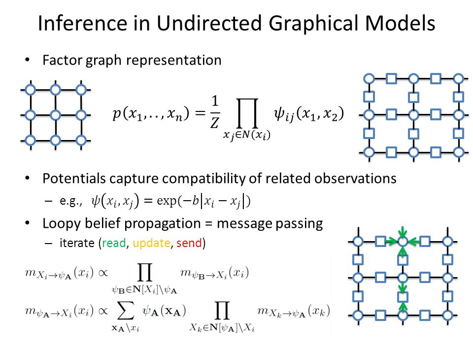 Inference in Undirected Graphical Models