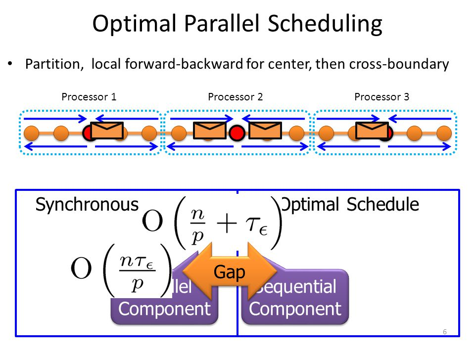 Synchronous ScheduleOptimal Schedule Optimal Parallel Scheduling Partition, local forward-backward for center, then cross-boundary Processor 1Processo