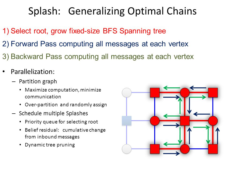 Splash: Generalizing Optimal Chains 1)Select root, grow fixed-size BFS Spanning tree 2)Forward Pass computing all messages at each vertex 3)Backward P