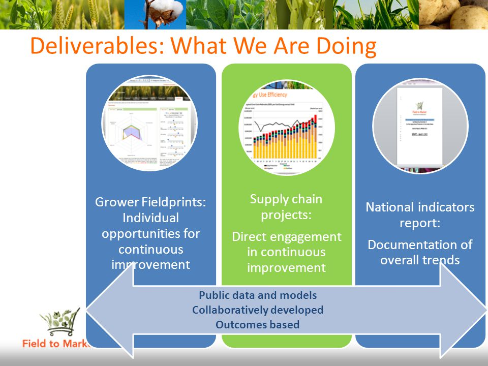 Summary Results: Environmental Indicators Resource use/impact per unit of production (efficiency) – Improvement for all six crops on all five environmental indicators – Driven in part by improvements in yield – Helps track resource uses vs.