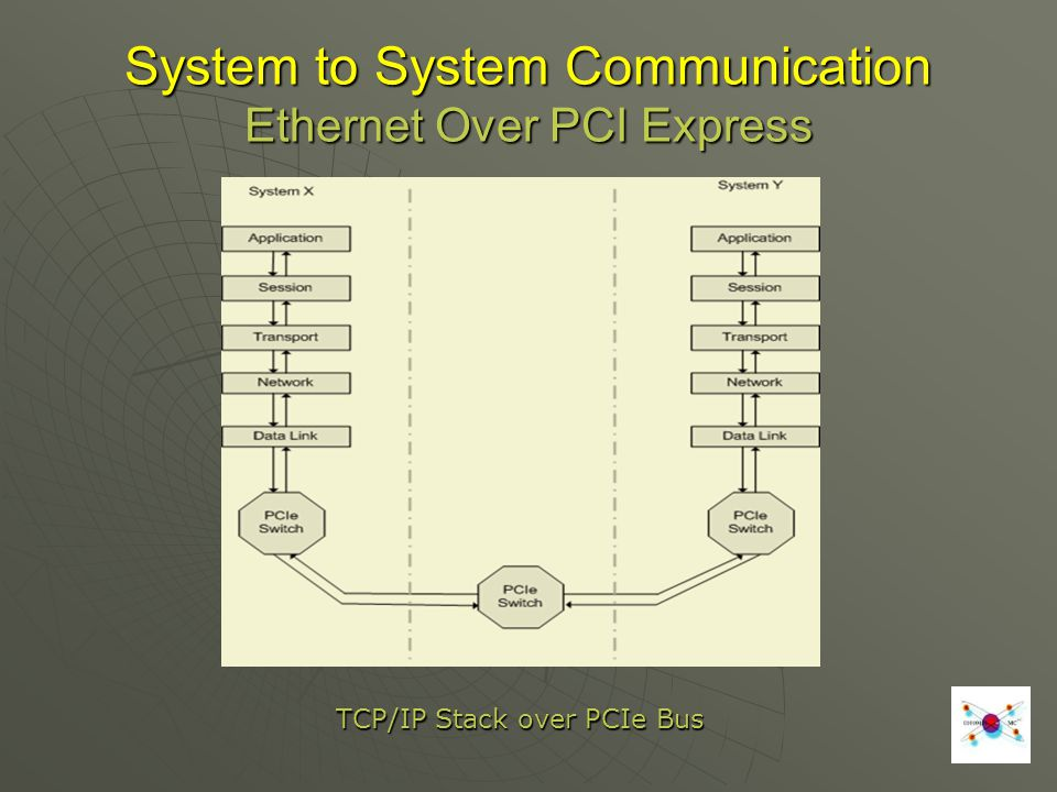 TCP/IP Stack over PCIe Bus System to System Communication Ethernet Over PCI Express