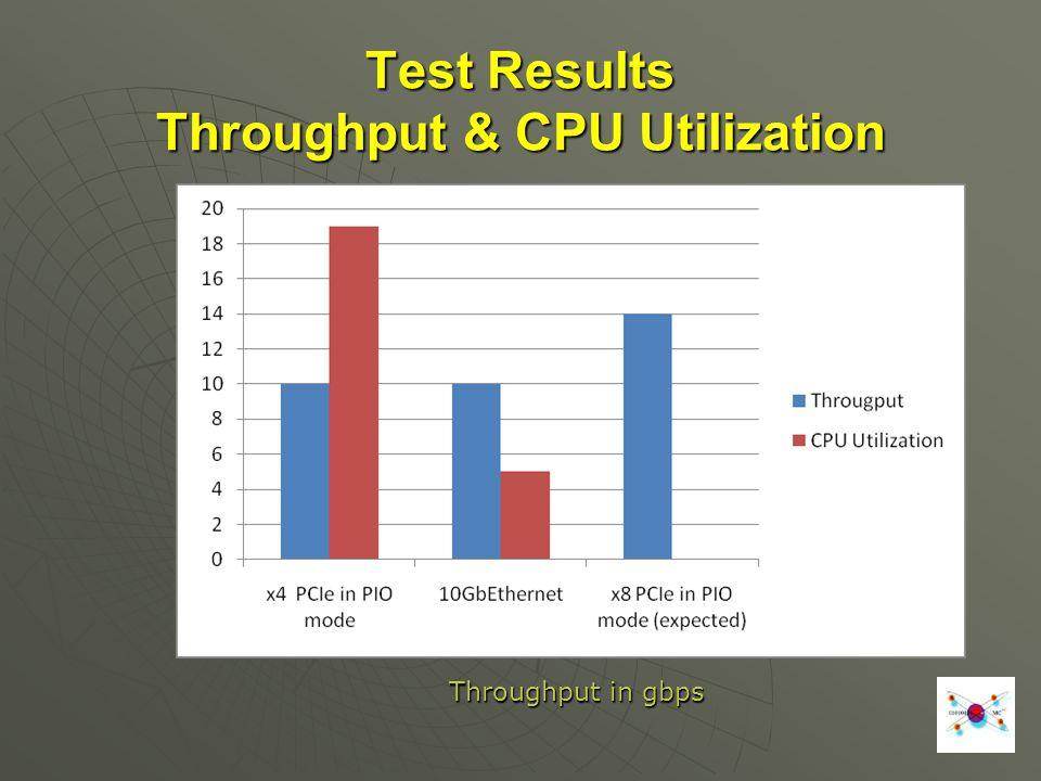 Throughput in gbps Test Results Throughput & CPU Utilization