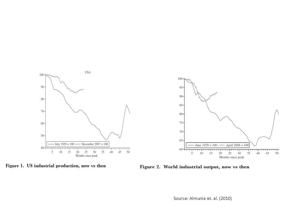 Source: Almunia et. al. (2010)