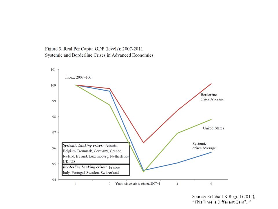 Source: Reinhart & Rogoff (2012), This Time is Different Gain ...