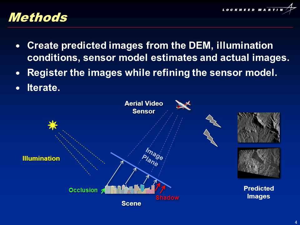 5 Methods (cont) Predicted Image from DEM Predicted Image from Aerial Image Registration Tie Point Detections The algorithm identifies tie points between the predicted and the actual images by means of NCC (normalized cross correlation) with RANSAC outlier removal.